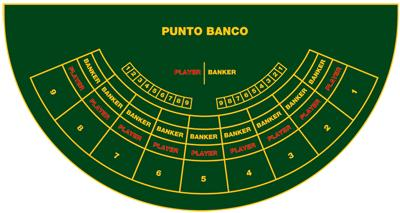 Playfield Punto Banco
