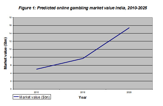 India-gambling-market-value