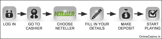 How Neteller works