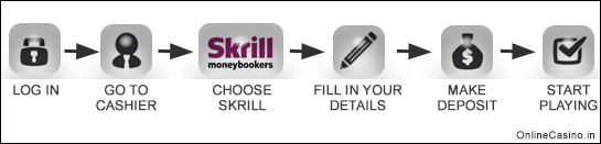 How Skrill works